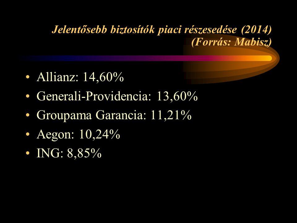 Jelentősebb biztosítók piaci részesedése (2014) (Forrás: Mabisz) Allianz: 14,60% Generali-Providencia: 13,60% Groupama Garancia: 11,21% Aegon: 10,24%