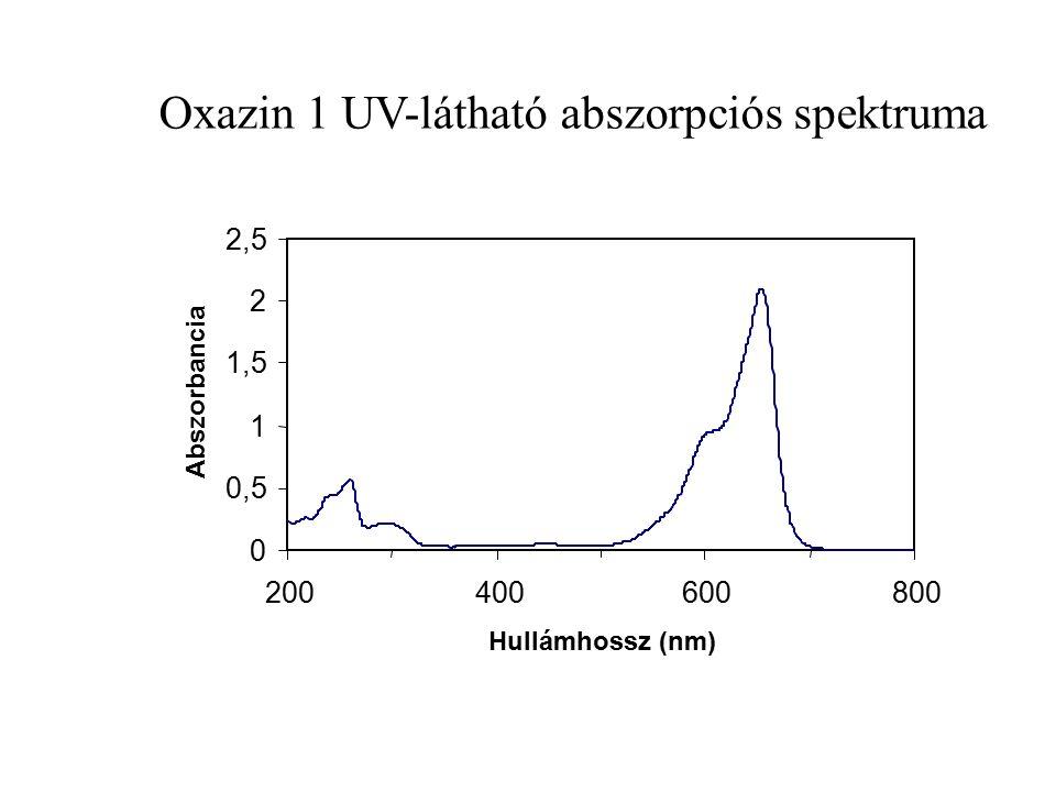 Oxazin 1 UV-látható abszorpciós spektruma