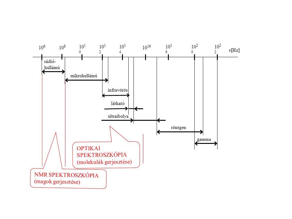 mikrohullámú gamma röntgen ultraibolya látható rádió- hullámú infravörös 10 6 10 8 10 1 0 10 1 2 10 1 4 10 16 10 18 10 2 0 10 2 2 [Hz] OPTIKAI SPEKTROSZKÓPIA (molekulák gerjesztése) NMR SPEKTROSZKÓPIA (magok gerjesztése)