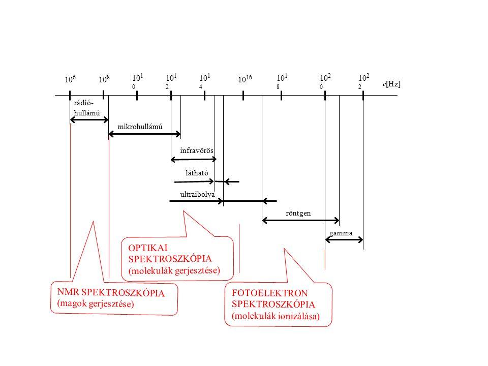 mikrohullámú gamma röntgen ultraibolya látható rádió- hullámú infravörös 10 6 10 8 10 1 0 10 1 2 10 1 4 10 16 10 18 10 2 0 10 2 2 [Hz] OPTIKAI SPEKTROSZKÓPIA (molekulák gerjesztése) NMR SPEKTROSZKÓPIA (magok gerjesztése) FOTOELEKTRON SPEKTROSZKÓPIA (molekulák ionizálása)