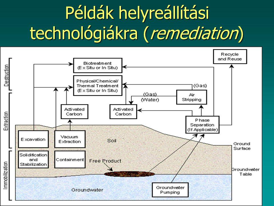 Példák helyreállítási technológiákra (remediation)