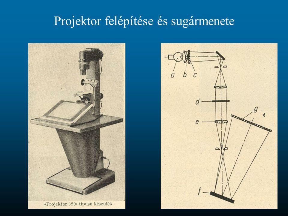 Projektor felépítése és sugármenete