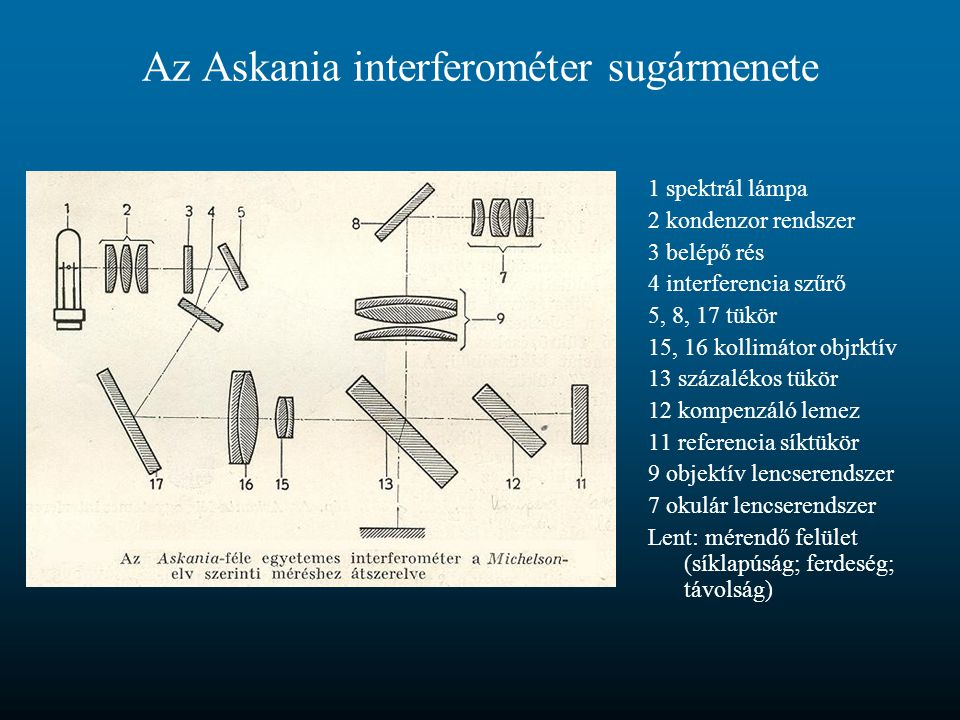 Az Askania interferométer sugármenete 1 spektrál lámpa 2 kondenzor rendszer 3 belépő rés 4 interferencia szűrő 5, 8, 17 tükör 15, 16 kollimátor objrktív 13 százalékos tükör 12 kompenzáló lemez 11 referencia síktükör 9 objektív lencserendszer 7 okulár lencserendszer Lent: mérendő felület (síklapúság; ferdeség; távolság)