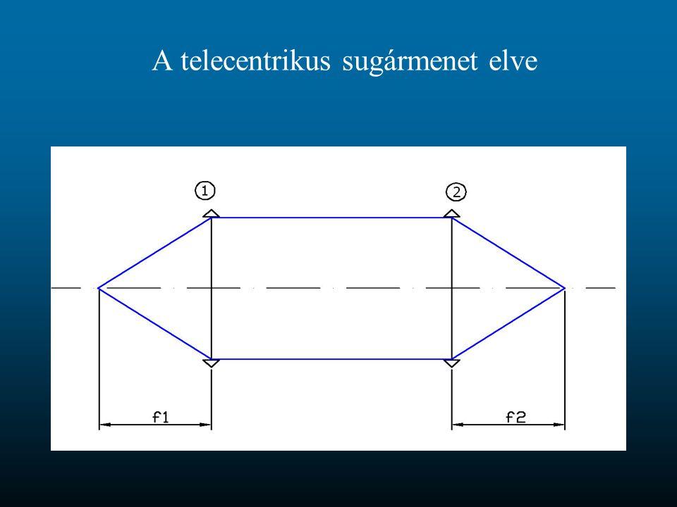 A telecentrikus sugármenet elve