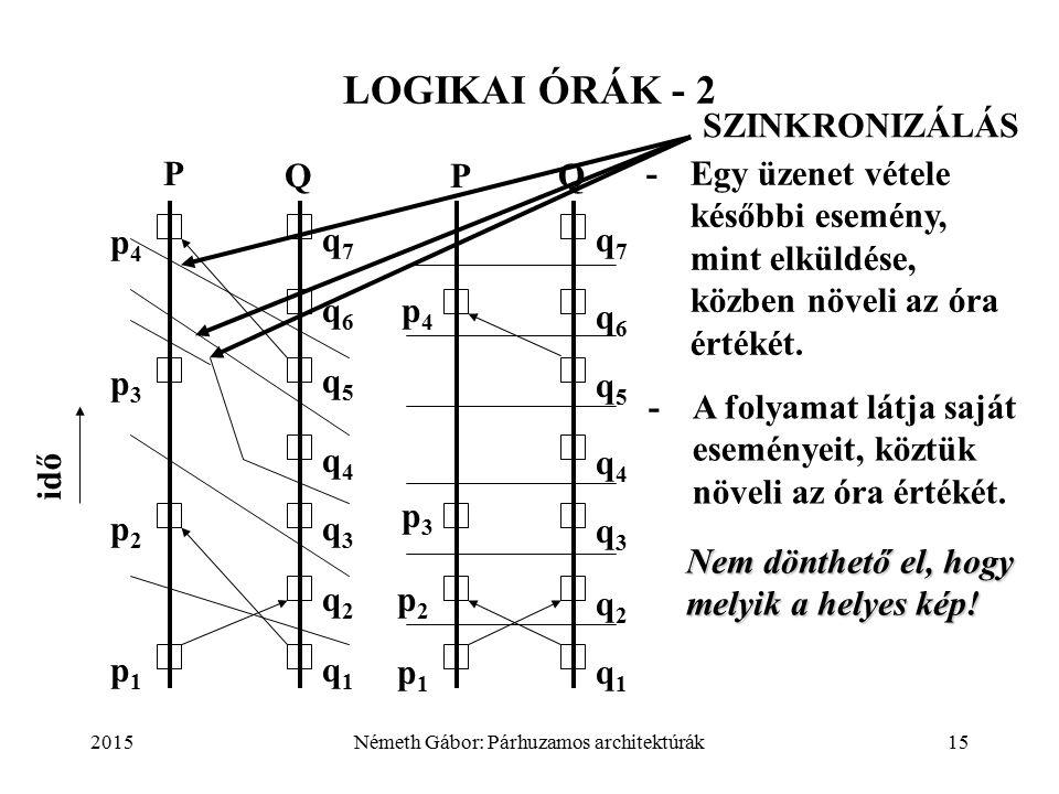 2015Németh Gábor: Párhuzamos architektúrák15 LOGIKAI ÓRÁK - 2 idő P Q p1p1 p2p2 p3p3 p4p4 q1q1 q2q2 q3q3 q4q4 q5q5 q6q6 q7q7 -A folyamat látja saját eseményeit, köztük növeli az óra értékét.