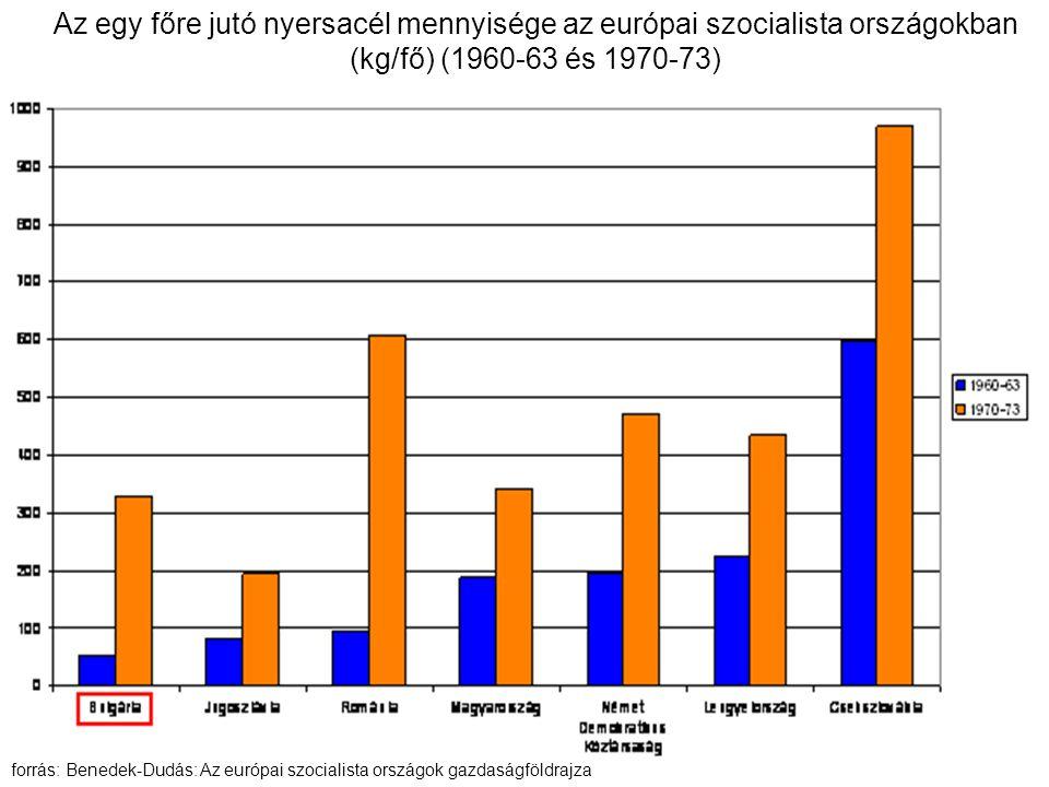 Az egy főre jutó nyersacél mennyisége az európai szocialista országokban (kg/fő) (1960-63 és 1970-73) forrás: Benedek-Dudás: Az európai szocialista országok gazdaságföldrajza