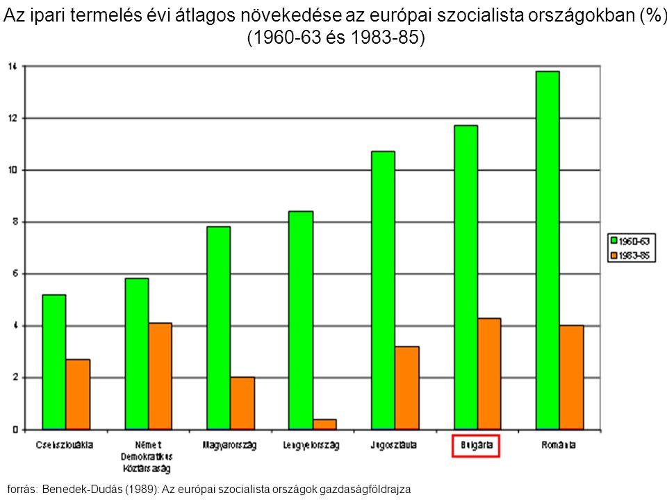 Az ipari termelés évi átlagos növekedése az európai szocialista országokban (%) (1960-63 és 1983-85) forrás: Benedek-Dudás (1989): Az európai szocialista országok gazdaságföldrajza