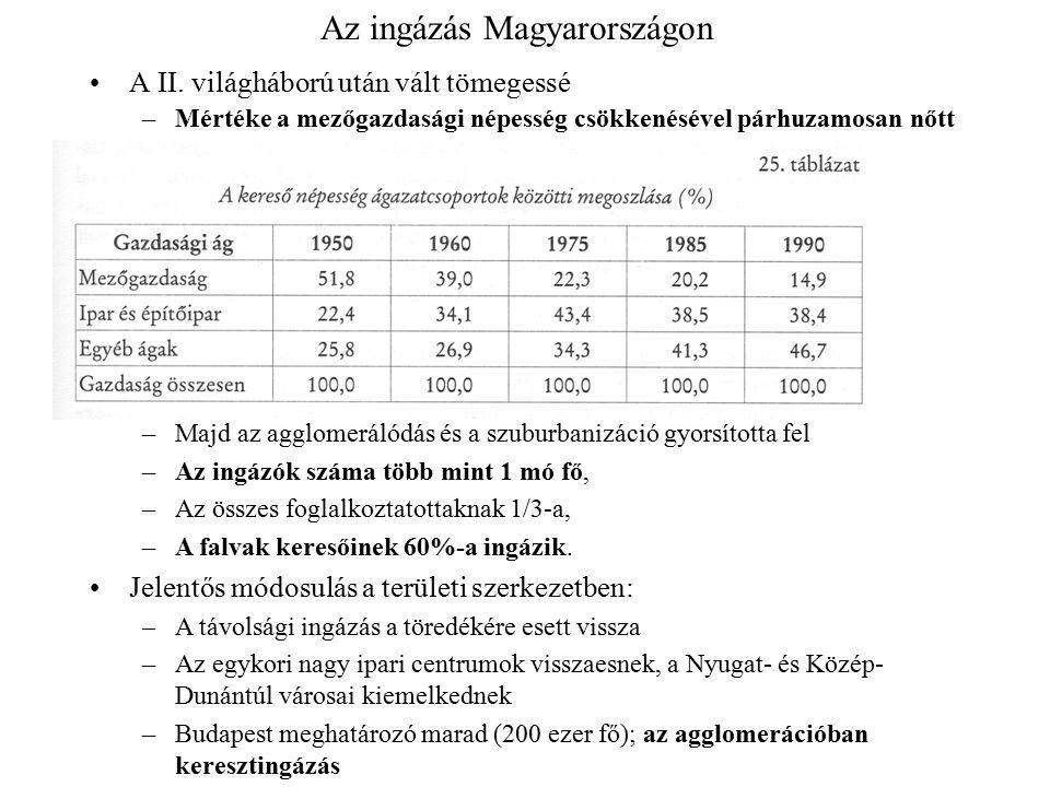 Az ingázás Magyarországon A II. világháború után vált tömegessé –Mértéke a mezőgazdasági népesség csökkenésével párhuzamosan nőtt –Majd az agglomeráló