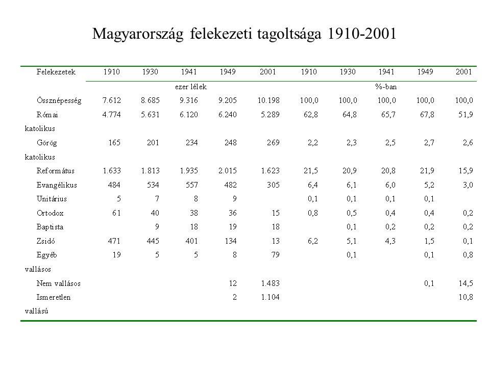 Magyarország felekezeti tagoltsága 1910-2001