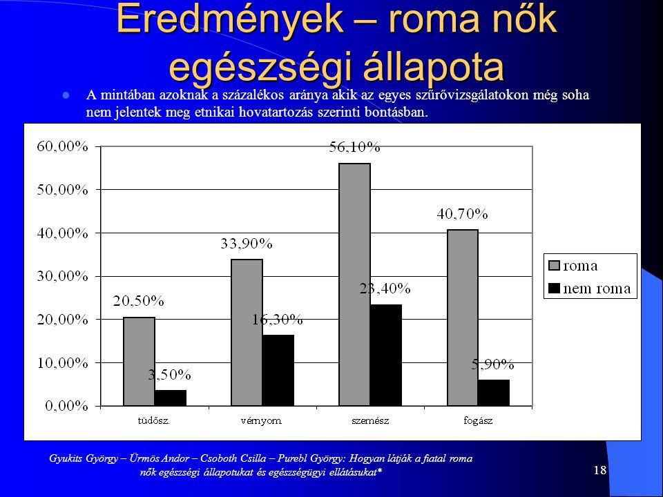 Eredmények – roma nők egészségi állapota A mintában azoknak a százalékos aránya akik az egyes szűrővizsgálatokon még soha nem jelentek meg etnikai hovatartozás szerinti bontásban.