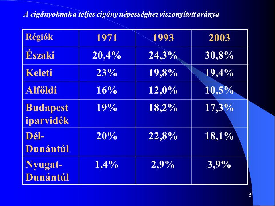 5 A cigányoknak a teljes cigány népességhez viszonyított aránya Régiók 197119932003 Északi20,4%24,3%30,8% Keleti23%19,8%19,4% Alföldi16%12,0%10,5% Budapest iparvidék 19%18,2%17,3% Dél- Dunántúl 20%22,8%18,1% Nyugat- Dunántúl 1,4%2,9%3,9%