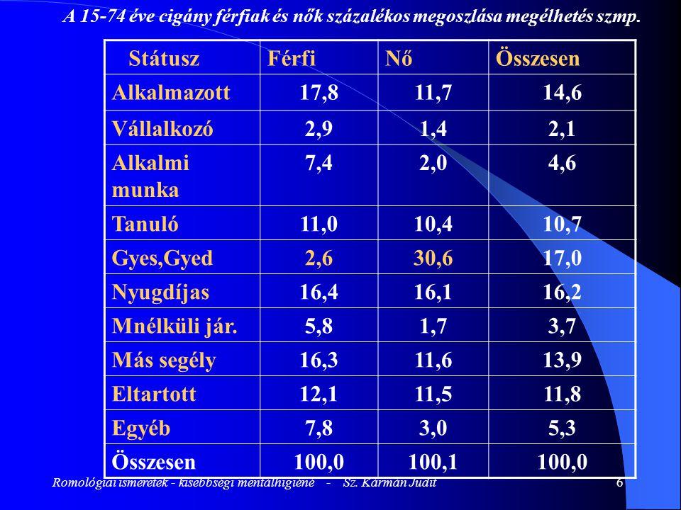 Romológiai ismeretek - kisebbségi mentálhigiéné - Sz. Kármán Judit6 A 15-74 éve cigány férfiak és nők százalékos megoszlása megélhetés szmp. StátuszFé