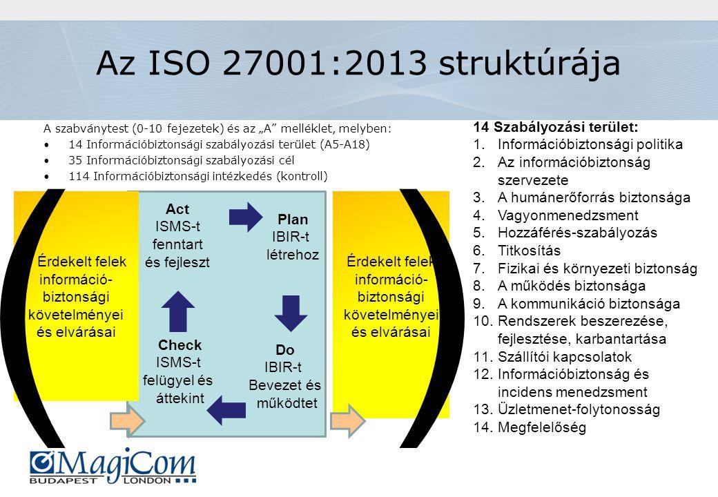 """Az ISO 27001:2013 struktúrája A szabványtest (0-10 fejezetek) és az """"A melléklet, melyben: 14 Információbiztonsági szabályozási terület (A5-A18) 35 Információbiztonsági szabályozási cél 114 Információbiztonsági intézkedés (kontroll) 14 Szabályozási terület: 1.Információbiztonsági politika 2.Az információbiztonság szervezete 3.A humánerőforrás biztonsága 4.Vagyonmenedzsment 5.Hozzáférés-szabályozás 6.Titkosítás 7.Fizikai és környezeti biztonság 8.A működés biztonsága 9.A kommunikáció biztonsága 10.Rendszerek beszerezése, fejlesztése, karbantartása 11.Szállítói kapcsolatok 12.Információbiztonság és incidens menedzsment 13.Üzletmenet-folytonosság 14.Megfelelőség Érdekelt felek információ- biztonsági követelményei és elvárásai Act ISMS-t fenntart és fejleszt Plan IBIR-t létrehoz Check ISMS-t felügyel és áttekint Do IBIR-t Bevezet és működtet Érdekelt felek információ- biztonsági követelményei és elvárásai ()"""