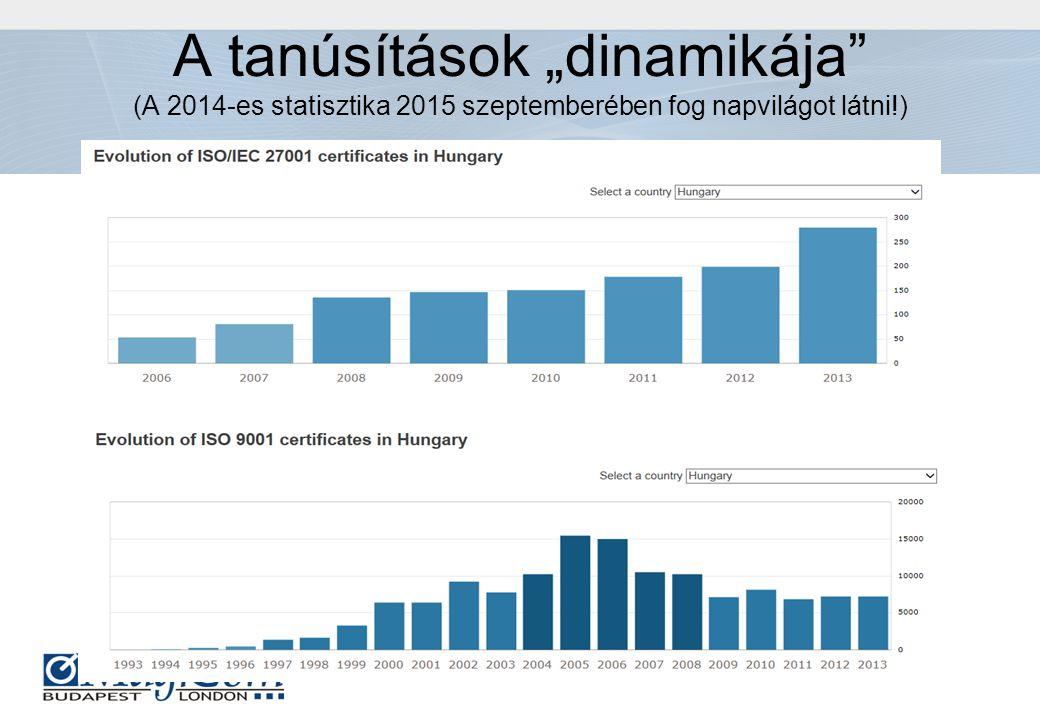 """A tanúsítások """"dinamikája"""" (A 2014-es statisztika 2015 szeptemberében fog napvilágot látni!)"""