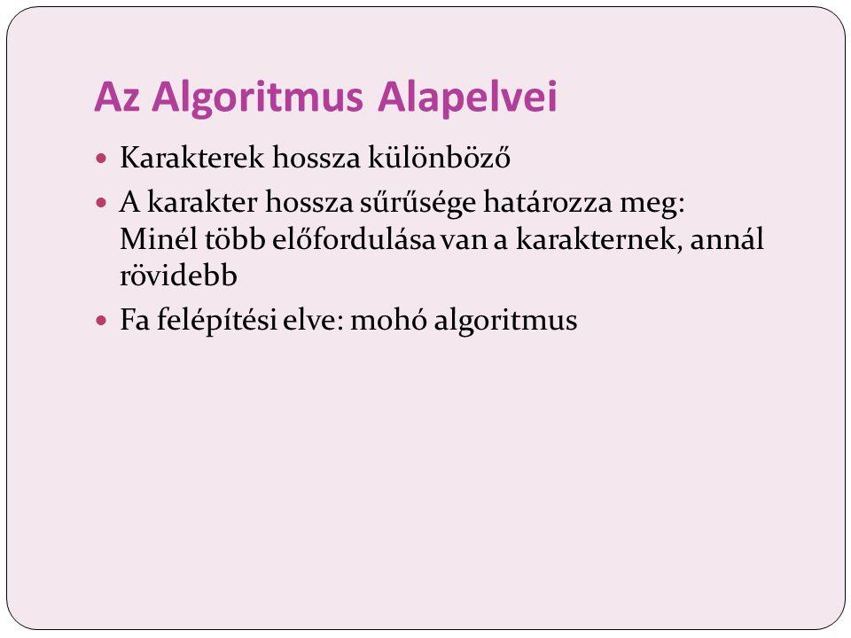 Az Algoritmus Alapelvei Karakterek hossza különböző A karakter hossza sűrűsége határozza meg: Minél több előfordulása van a karakternek, annál rövidebb Fa felépítési elve: mohó algoritmus