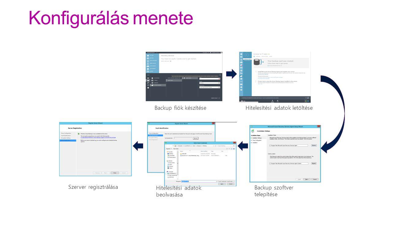 Backup fiók készítése Hitelesítési adatok letöltése Backup szoftver telepítése Hitelesítési adatok beolvasása Szerver regisztrálása Konfigurálás menet