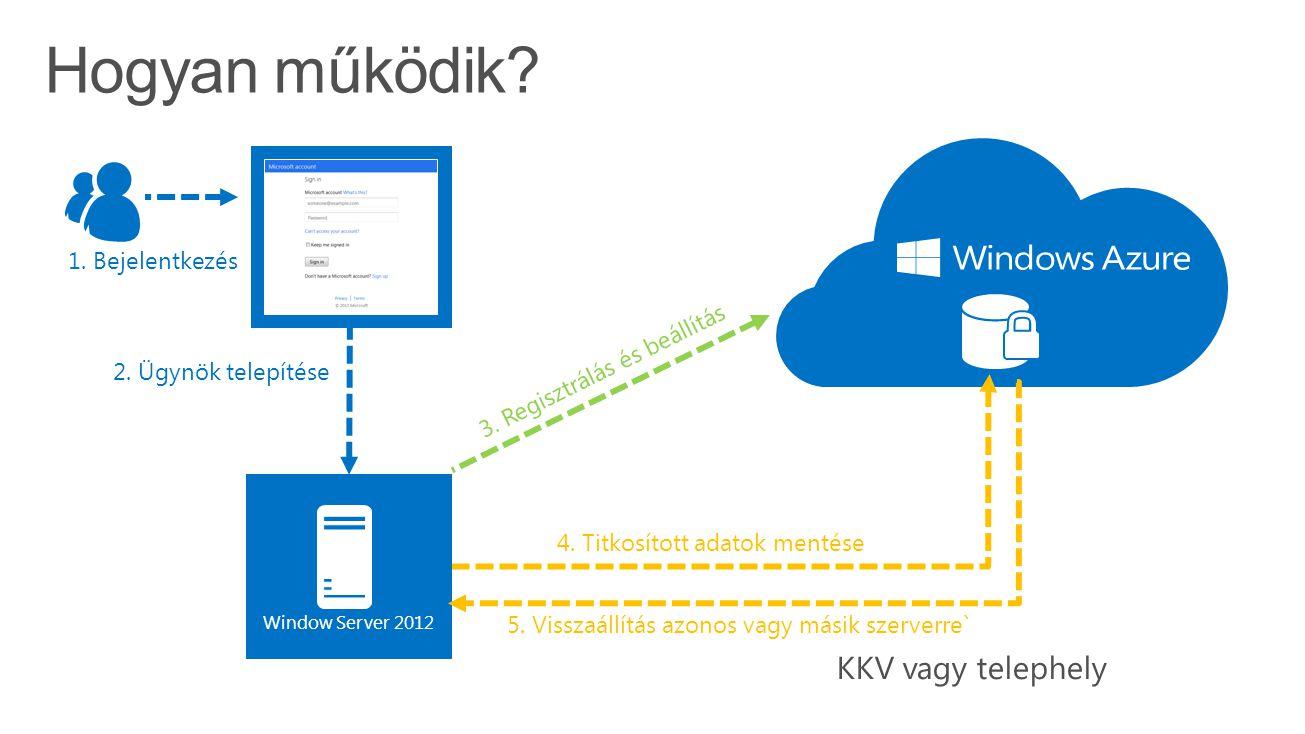 4. Titkosított adatok mentése 2. Ügynök telepítése 1. Bejelentkezés Window Server 2012 3. Regisztrálás és beállítás 5. Visszaállítás azonos vagy másik