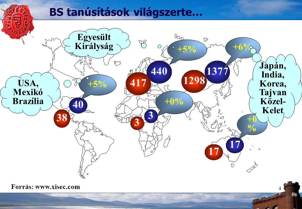 4 40 1377440 3 17 +5% +6% +5% +0% 38 3 417 1298 17 BS tanúsítások világszerte… USA, Mexikó Brazília Japán, India, Korea, Tajvan Közel- Kelet Egyesült Királyság Forrás: www.xisec.com