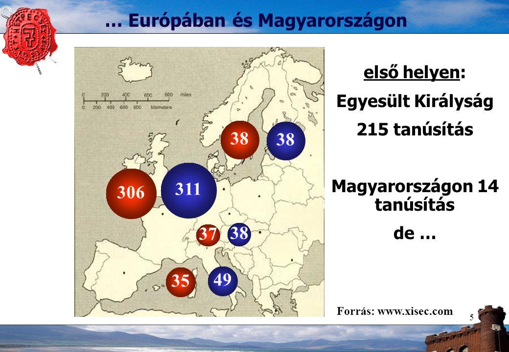 5 … Európában és Magyarországon első helyen: Egyesült Királyság 215 tanúsítás Magyarországon 14 tanúsítás de … 38 49 311 306 37 38 35 Forrás: www.xise