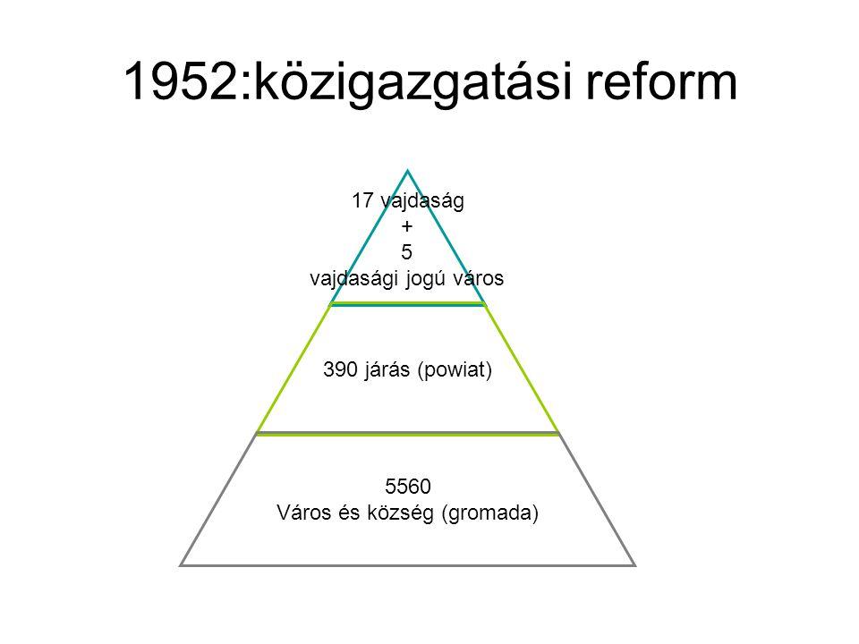 1952:közigazgatási reform 17 vajdaság + 5 vajdasági jogú város 390 járás (powiat) 5560 Város és község (gromada)