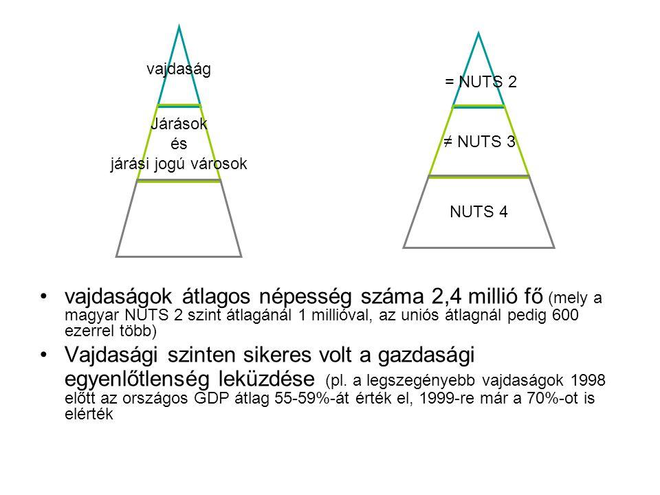 vajdaság Járások és járási jogú városok vajdaságok átlagos népesség száma 2,4 millió fő (mely a magyar NUTS 2 szint átlagánál 1 millióval, az uniós átlagnál pedig 600 ezerrel több) Vajdasági szinten sikeres volt a gazdasági egyenlőtlenség leküzdése (pl.