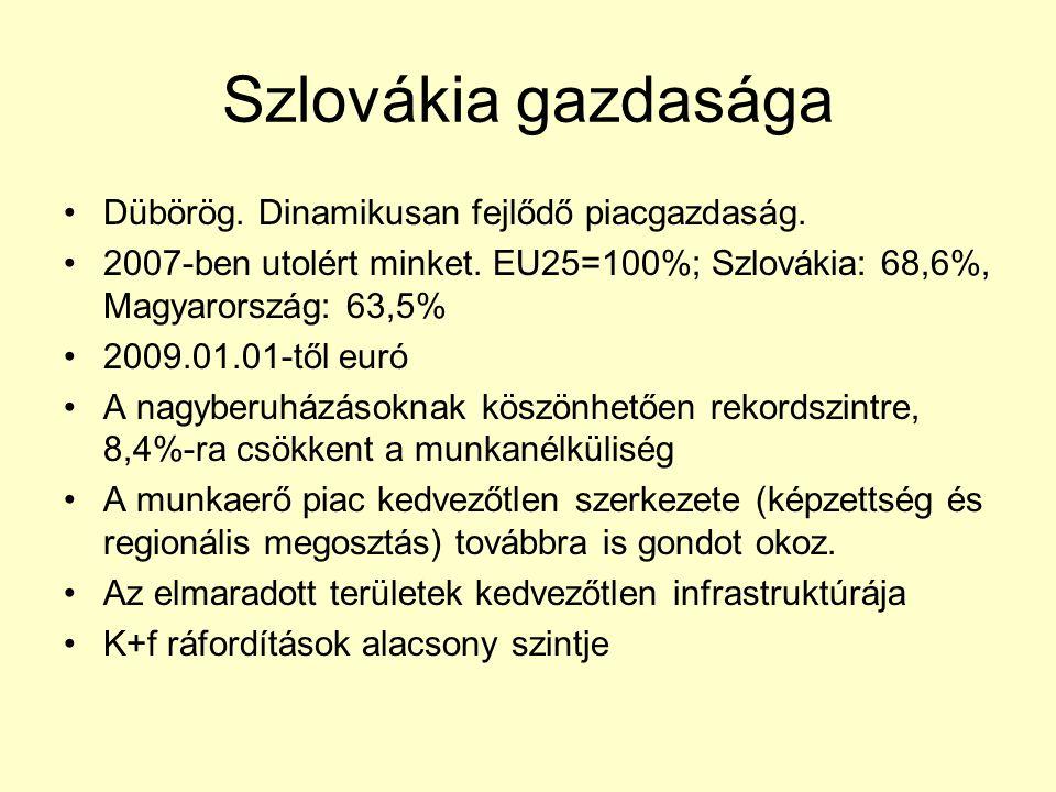 Szlovákia gazdasága Dübörög. Dinamikusan fejlődő piacgazdaság. 2007-ben utolért minket. EU25=100%; Szlovákia: 68,6%, Magyarország: 63,5% 2009.01.01-tő