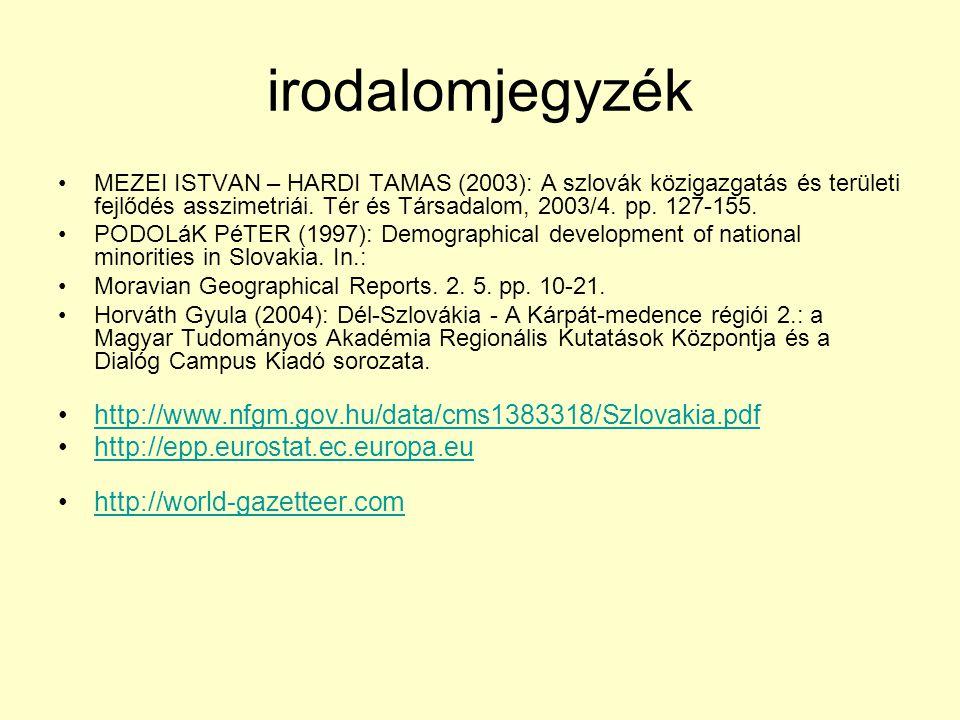 irodalomjegyzék MEZEI ISTVAN – HARDI TAMAS (2003): A szlovák közigazgatás és területi fejlődés asszimetriái. Tér és Társadalom, 2003/4. pp. 127-155. P