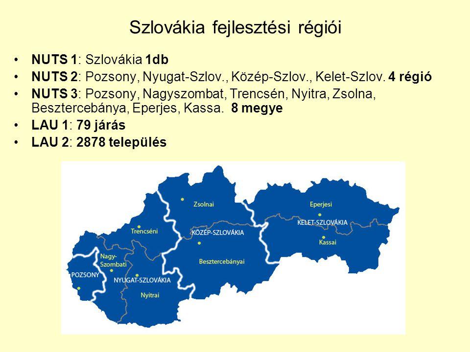 Szlovákia fejlesztési régiói NUTS 1: Szlovákia 1db NUTS 2: Pozsony, Nyugat-Szlov., Közép-Szlov., Kelet-Szlov. 4 régió NUTS 3: Pozsony, Nagyszombat, Tr