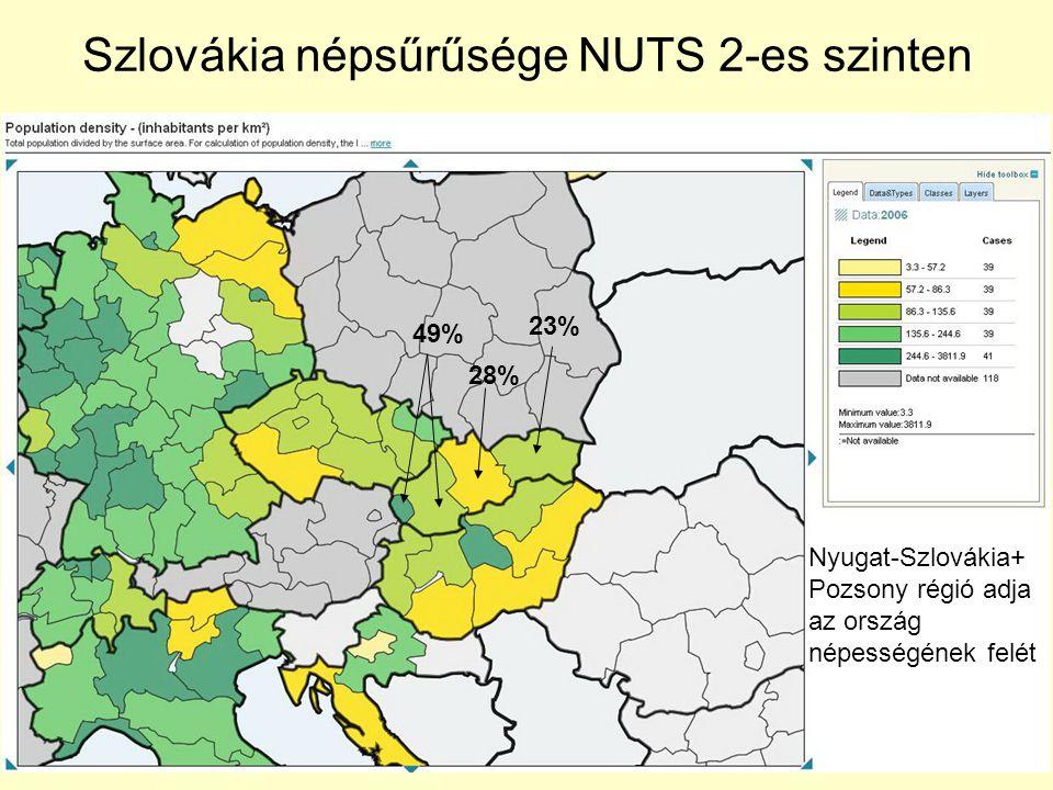 Szlovákia népsűrűsége NUTS 2-es szinten Nyugat-Szlovákia+ Pozsony régió adja az ország népességének felét 23% 28% 49%