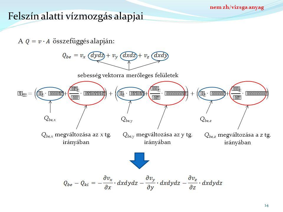 A összefüggés alapján: 14 Felszín alatti vízmozgás alapjai sebesség vektorra merőleges felületek Q be,x Q be,y Q be,z Q be,x megváltozása az x tg. irá