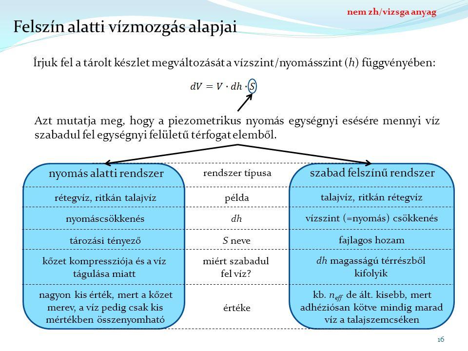 nyomás alatti rendszer 16 Felszín alatti vízmozgás alapjai Írjuk fel a tárolt készlet megváltozását a vízszint/nyomásszint (h) függvényében: Azt mutat