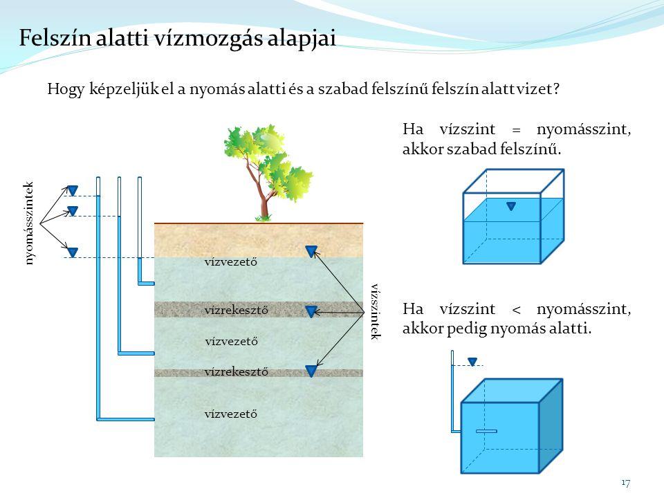 Ha vízszint = nyomásszint, akkor szabad felszínű. Ha vízszint < nyomásszint, akkor pedig nyomás alatti. 17 Felszín alatti vízmozgás alapjai Hogy képze