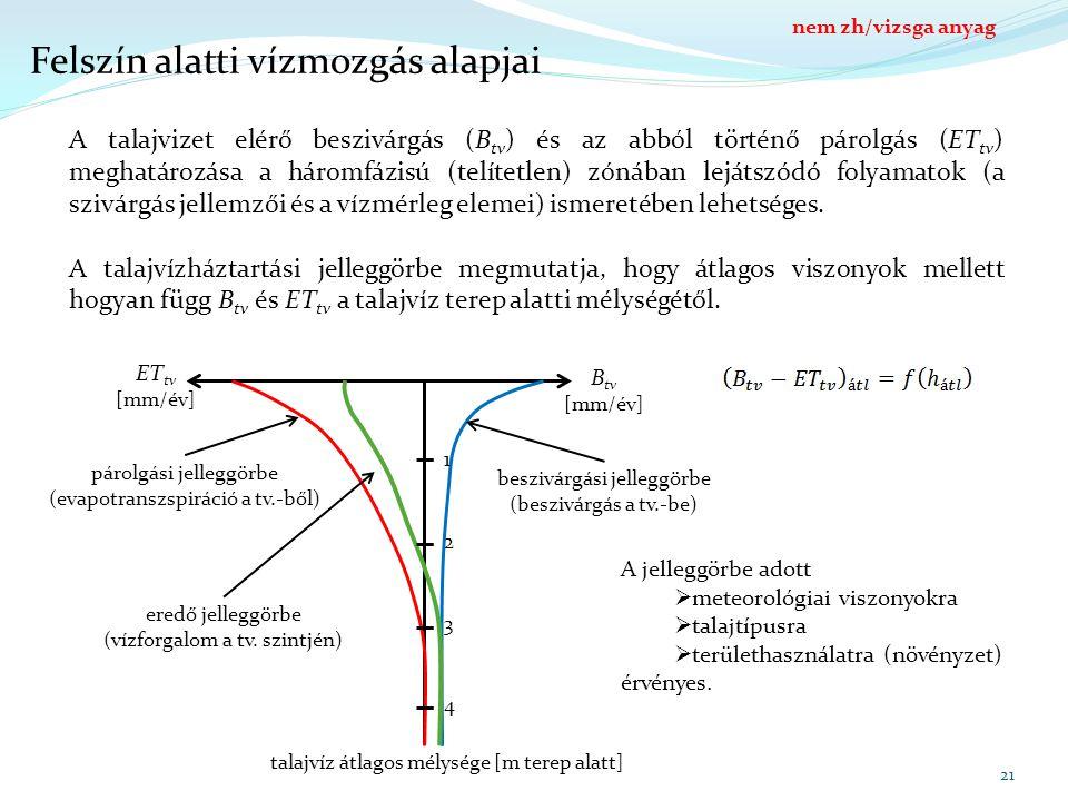B fsz ET terep Felszín alatti vízmozgás alapjai 21 A talajvizet elérő beszivárgás (B tv ) és az abból történő párolgás (ET tv ) meghatározása a háromfázisú (telítetlen) zónában lejátszódó folyamatok (a szivárgás jellemzői és a vízmérleg elemei) ismeretében lehetséges.