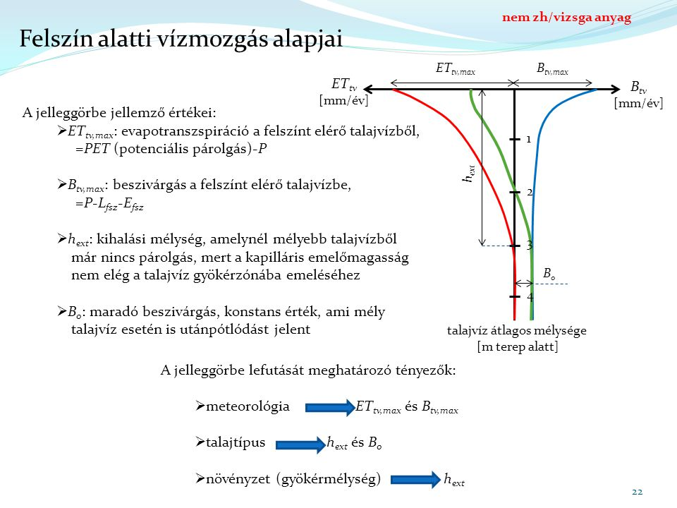 Felszín alatti vízmozgás alapjai 22 B tv,max talajvíz átlagos mélysége [m terep alatt] B tv [mm/év] ET tv [mm/év] 1 2 3 4 ET tv,max h ext B0B0 A jelleggörbe jellemző értékei:  ET tv,max : evapotranszspiráció a felszínt elérő talajvízből, =PET (potenciális párolgás)-P  B tv,max : beszivárgás a felszínt elérő talajvízbe, =P-L fsz -E fsz  h ext : kihalási mélység, amelynél mélyebb talajvízből már nincs párolgás, mert a kapilláris emelőmagasság nem elég a talajvíz gyökérzónába emeléséhez  B 0 : maradó beszivárgás, konstans érték, ami mély talajvíz esetén is utánpótlódást jelent A jelleggörbe lefutását meghatározó tényezők:  meteorológia ET tv,max és B tv,max  talajtípus h ext és B 0  növényzet (gyökérmélység) h ext nem zh/vizsga anyag