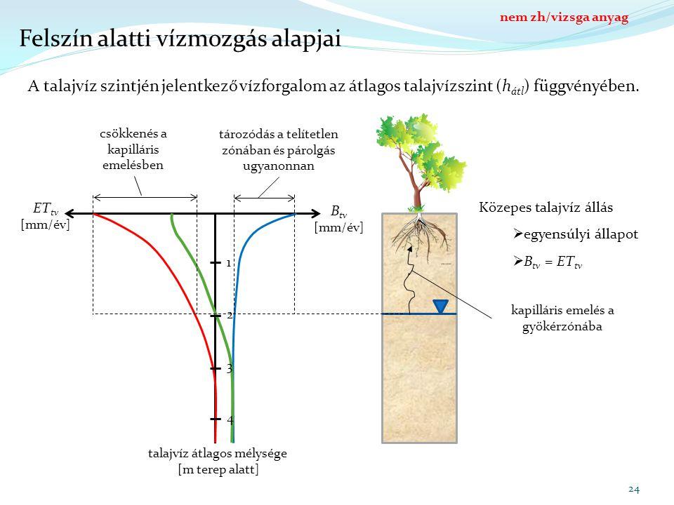 Felszín alatti vízmozgás alapjai talajvíz átlagos mélysége [m terep alatt] B tv [mm/év] ET tv [mm/év] 1 2 3 4 24 A talajvíz szintjén jelentkező vízfor