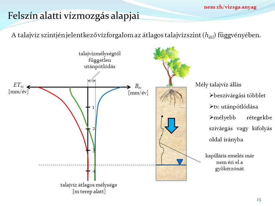 Felszín alatti vízmozgás alapjai talajvíz átlagos mélysége [m terep alatt] B tv [mm/év] ET tv [mm/év] 1 2 3 4 25 A talajvíz szintjén jelentkező vízforgalom az átlagos talajvízszint (h átl ) függvényében.