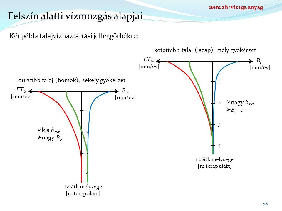 Felszín alatti vízmozgás alapjai 26 tv. átl. mélysége [m terep alatt] B tv [mm/év] ET tv [mm/év] 1 2 3 4 tv. átl. mélysége [m terep alatt] B tv [mm/év
