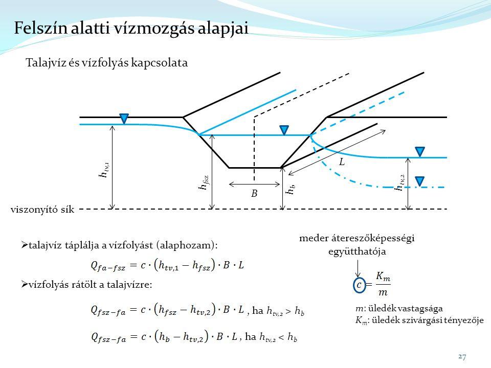  talajvíz táplálja a vízfolyást (alaphozam):  vízfolyás rátölt a talajvízre:, ha h tv,2 > h b, ha h tv,2 < h b Felszín alatti vízmozgás alapjai 27 Talajvíz és vízfolyás kapcsolata h tv,1 h tv,2 h fsz viszonyító sík B L hbhb meder átereszőképességi együtthatója m: üledék vastagsága K m : üledék szivárgási tényezője