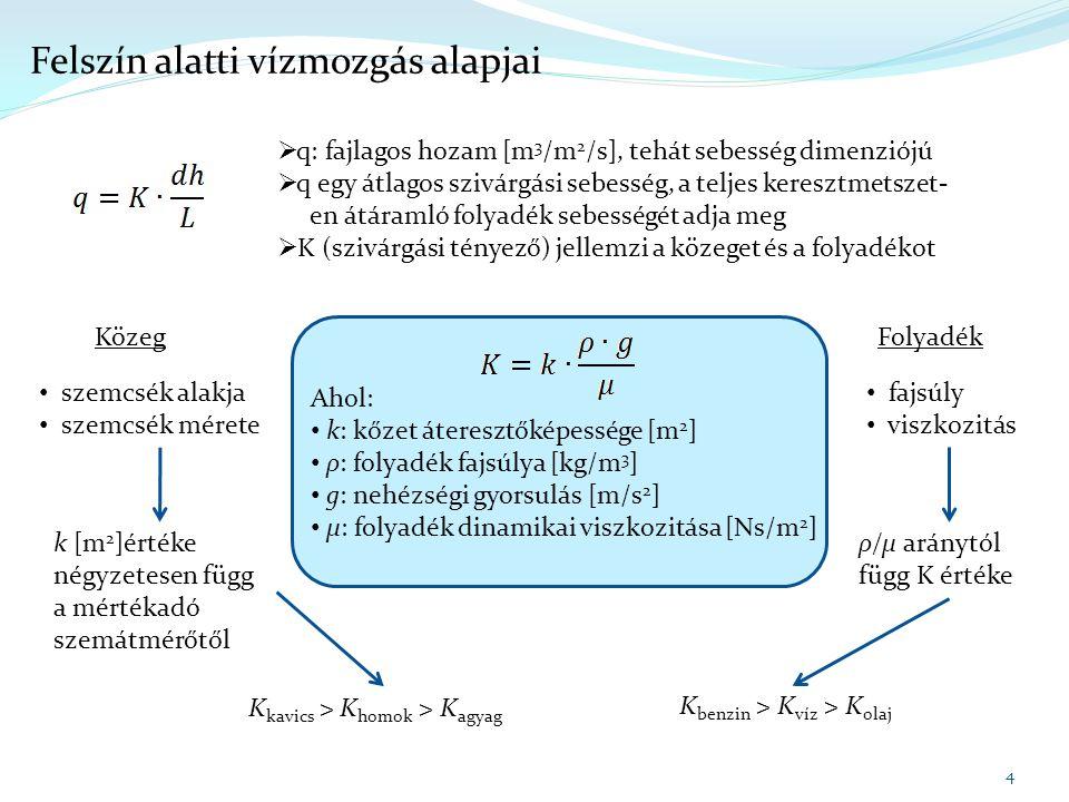 15 Felszín alatti vízmozgás alapjai Q be - Q ki hozam különbséget visszaírva az eredeti egyenletbe: Láttuk, hogy a tárolt készlet változása azt jelenti, hogy vizsgált térfogatba belépő és az onnan kilépő víz mennyiség nem egyenlő.
