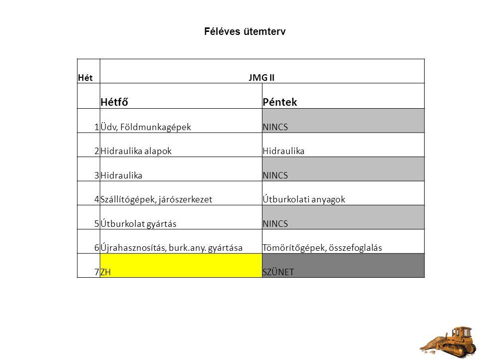 Féléves ütemterv HétJMG II HétfőPéntek 1Üdv, FöldmunkagépekNINCS 2Hidraulika alapokHidraulika 3 NINCS 4Szállítógépek, járószerkezetÚtburkolati anyagok 5Útburkolat gyártásNINCS 6Újrahasznosítás, burk.any.