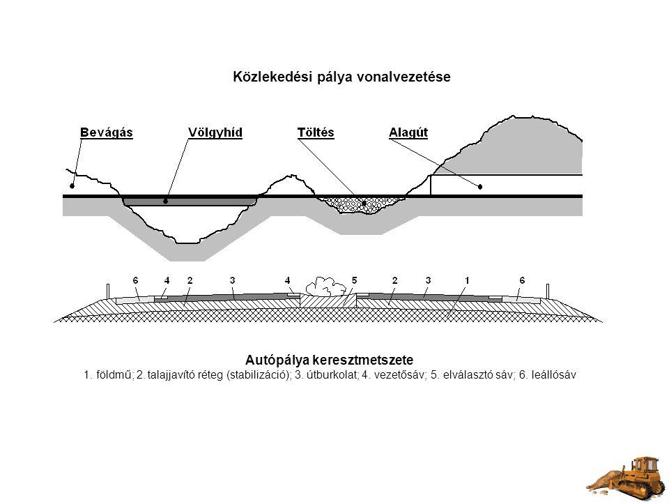 Autópálya keresztmetszete 1. földmű; 2. talajjavító réteg (stabilizáció); 3. útburkolat; 4. vezetősáv; 5. elválasztó sáv; 6. leállósáv Közlekedési pál
