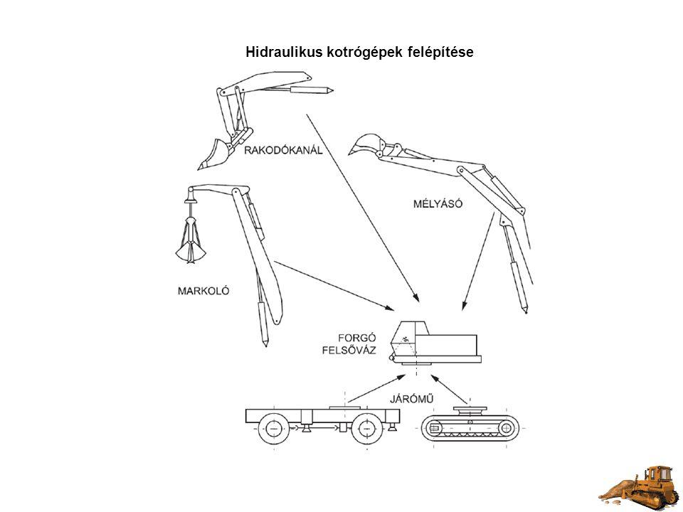 Hidraulikus kotrógépek felépítése