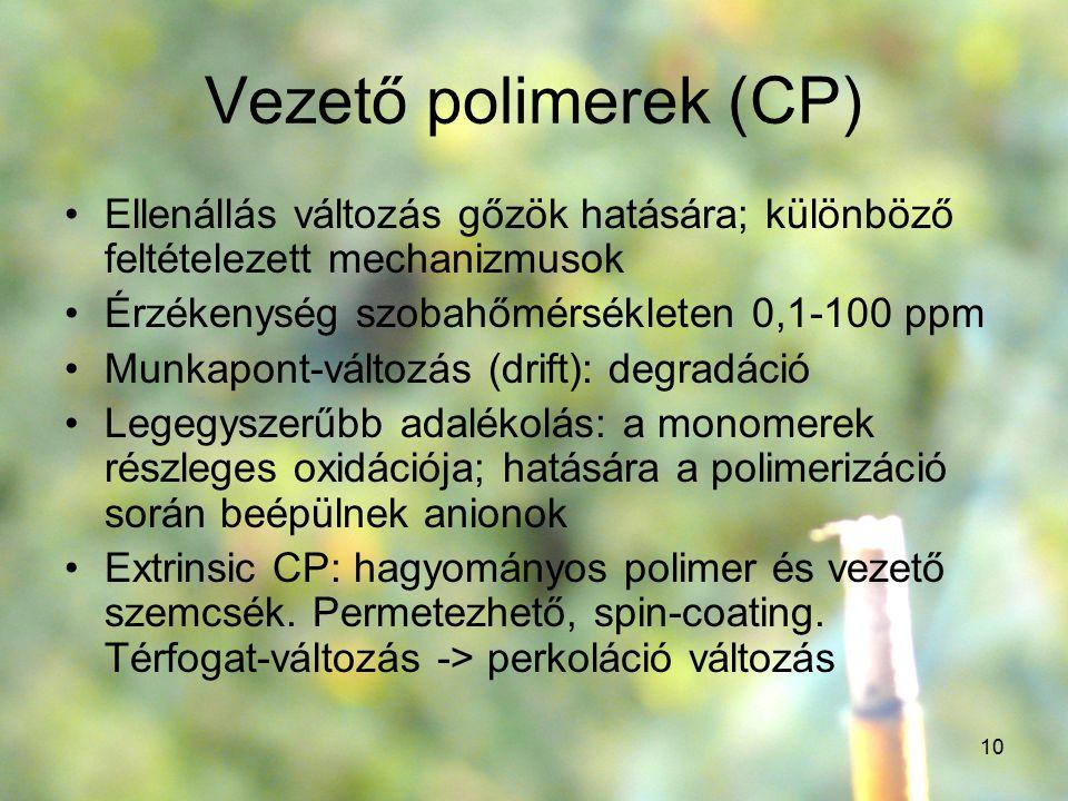 10 Vezető polimerek (CP) Ellenállás változás gőzök hatására; különböző feltételezett mechanizmusok Érzékenység szobahőmérsékleten 0,1-100 ppm Munkapon