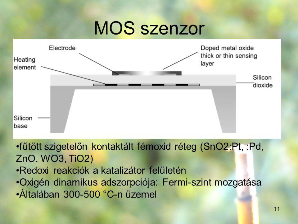 11 MOS szenzor fűtött szigetelőn kontaktált fémoxid réteg (SnO2:Pt, :Pd, ZnO, WO3, TiO2) Redoxi reakciók a katalizátor felületén Oxigén dinamikus adsz