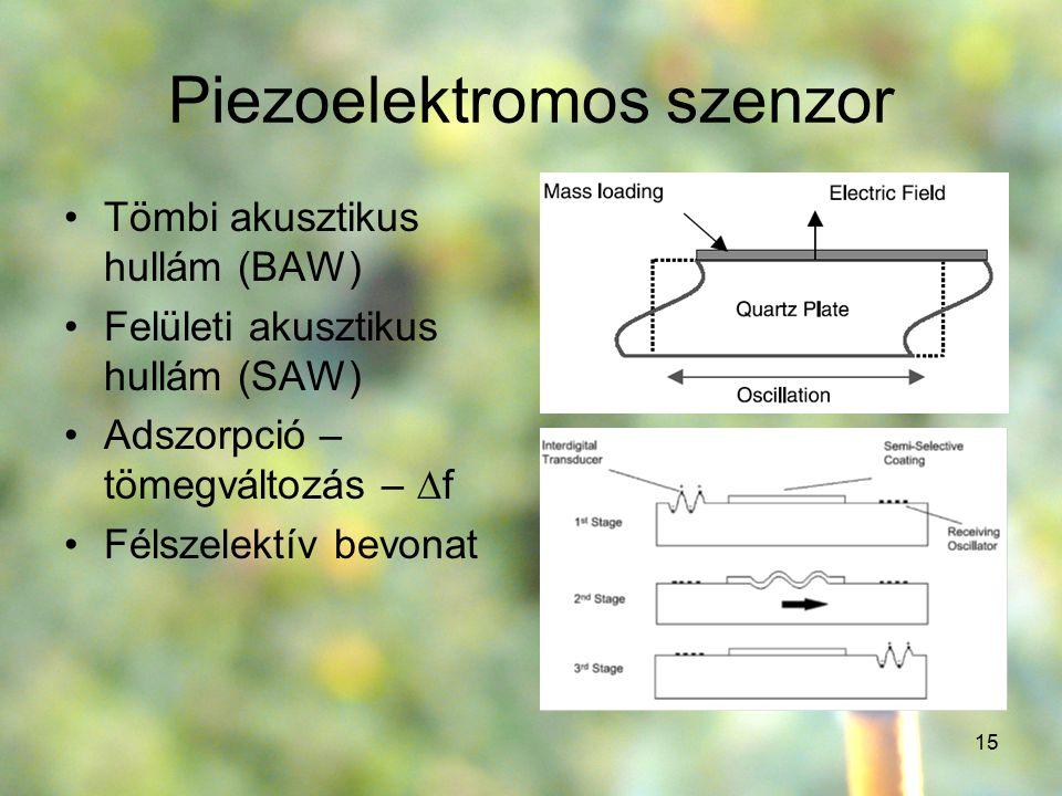 15 Piezoelektromos szenzor Tömbi akusztikus hullám (BAW) Felületi akusztikus hullám (SAW) Adszorpció – tömegváltozás –  f Félszelektív bevonat