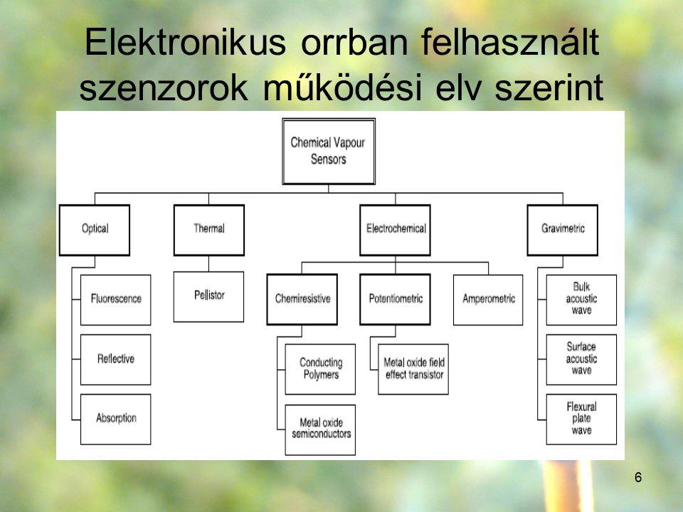 6 Elektronikus orrban felhasznált szenzorok működési elv szerint