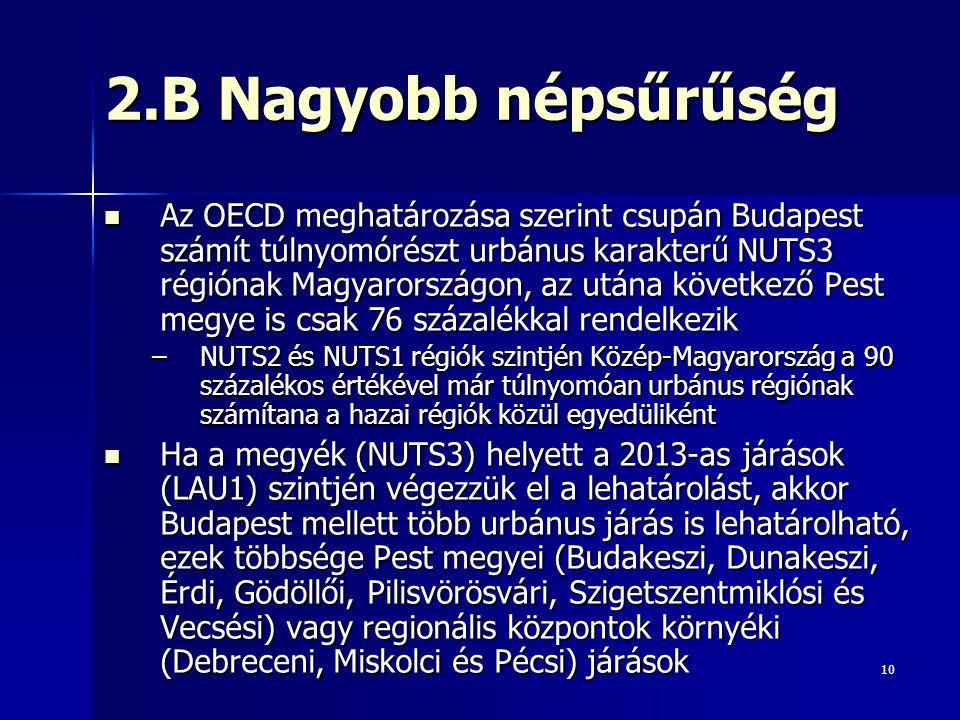 10 2.B Nagyobb népsűrűség Az OECD meghatározása szerint csupán Budapest számít túlnyomórészt urbánus karakterű NUTS3 régiónak Magyarországon, az utána