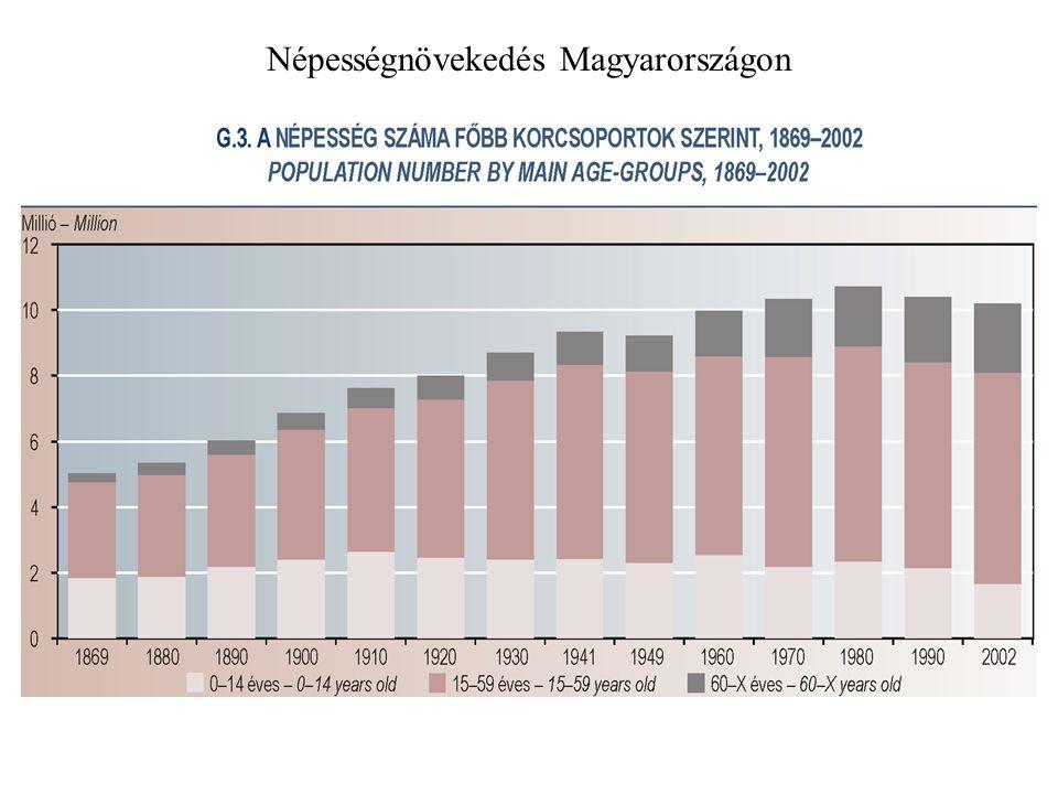 Népességnövekedés Magyarországon