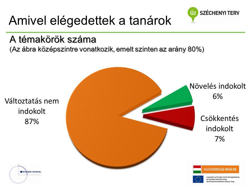 A témakörök száma (Az ábra középszintre vonatkozik, emelt szinten az arány 80%) Amivel elégedettek a tanárok