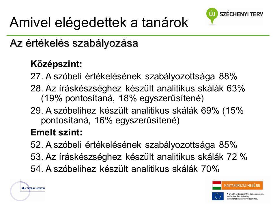 Középszint: 27. A szóbeli értékelésének szabályozottsága 88% 28. Az íráskészséghez készült analitikus skálák 63% (19% pontosítaná, 18% egyszerűsítené)